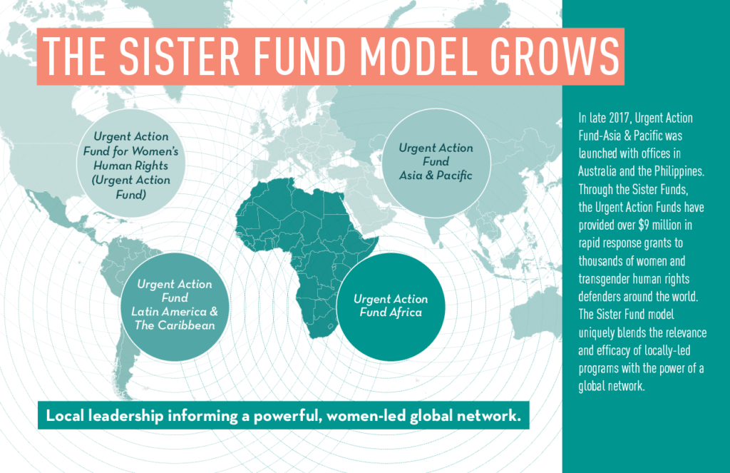 UAF Sister Fund model grows to include 4 funds geographically positioned in the United States, Latin America, Africa, Asia & Pacific.